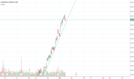 ACN: ACN Long Trend 3 month