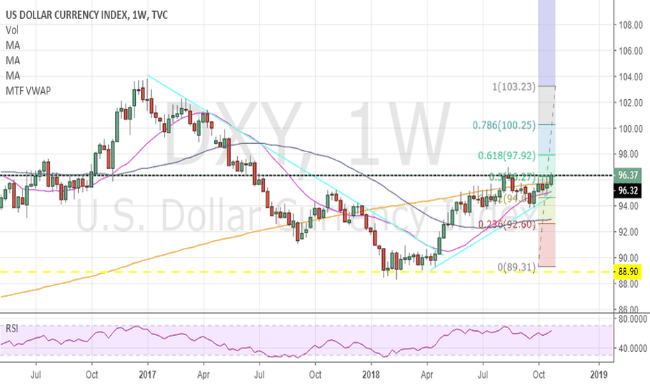 DXY: Bullish DXY, Breaking above aug 13th close of $96.13