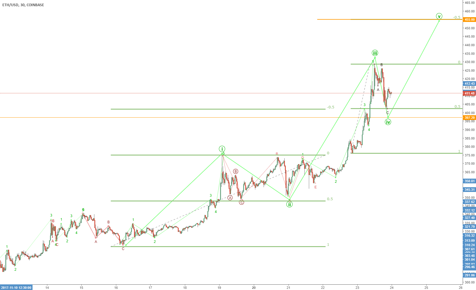 Updated ETH outlook: $455 next stop?