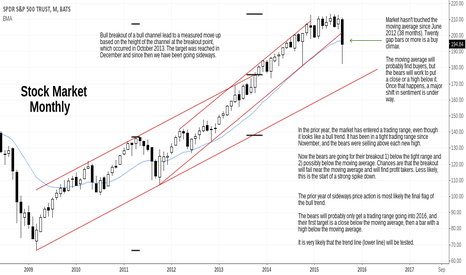 SPY: S&P Update, Market Transitioning into Trading Range