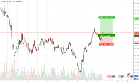 EURJPY: EUR/JPY Long Pullback