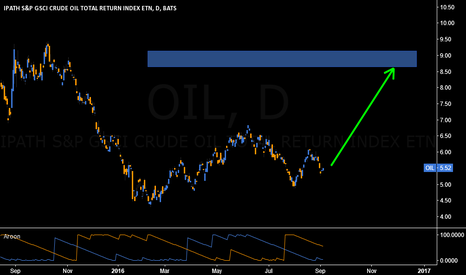 OIL: #OIL: Nice price point with huge upside