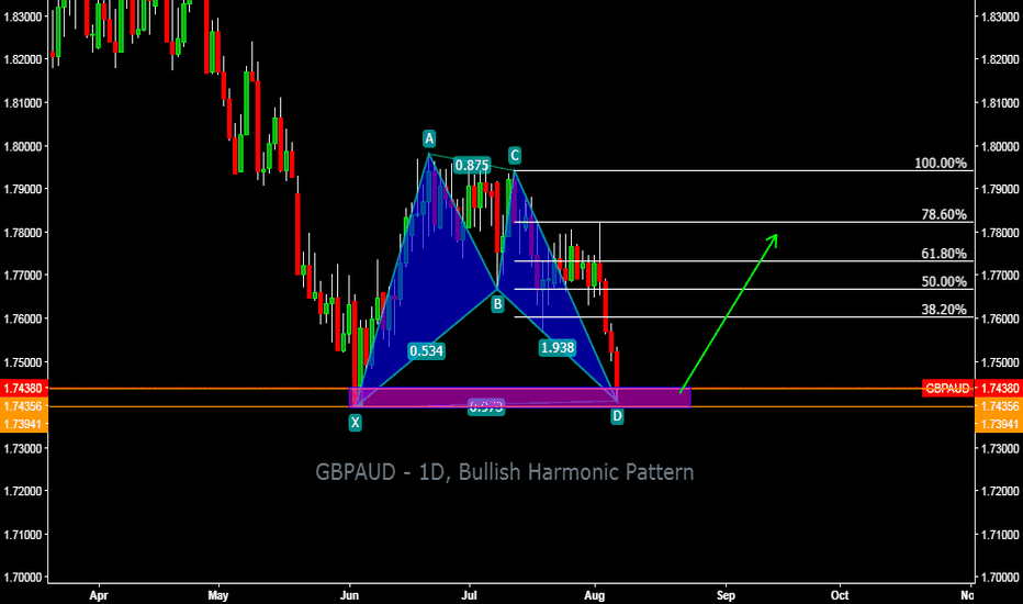 GBPAUD: GBPAUD - 1D, Bullish Harmonic Pattern