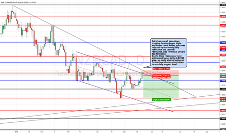NZDCAD: NZDCAD POTENTIAL SELL