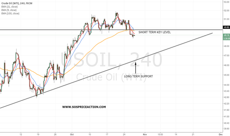 USOIL: Oil breaks a short term support level.