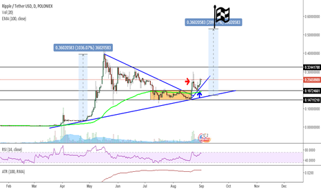 XRPUSDT: XRP- Time to Join the Bullish Race