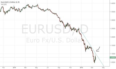 EURUSD: EURUSD Down Trendline