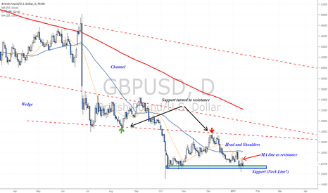 GBPUSD: Head and Shoulders will be tested this week