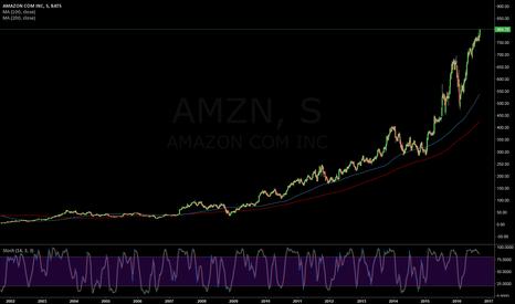 AMZN: Amazon en máximos históricos