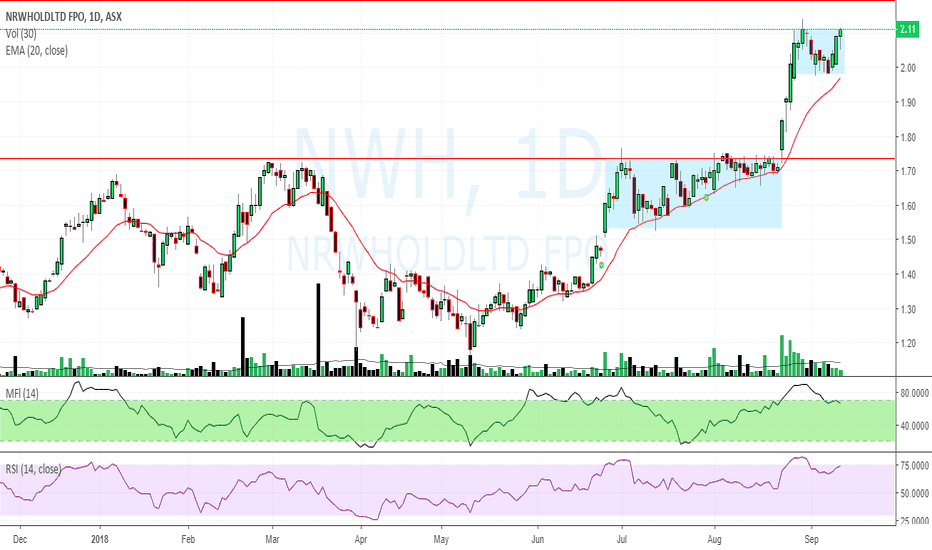NWH: $NWH $2.11 waving a flag ready to BO