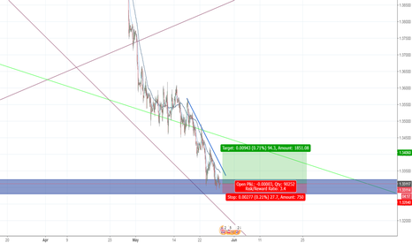 GBPUSD: short term long for gbpusd