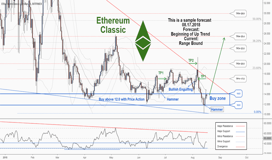 ETCUSD: There is a trading opportunity to buy in ETCUSD