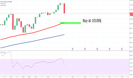 BTCUSD: all technical on this one