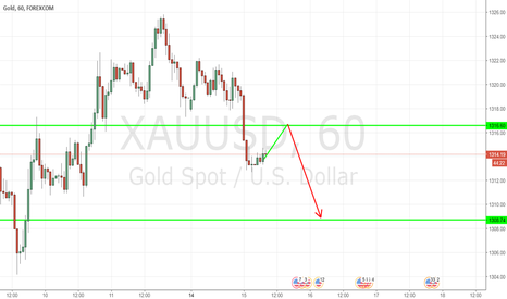 XAUUSD: XAUUSD - GOLD - Sell on Rally at obvious Resistance