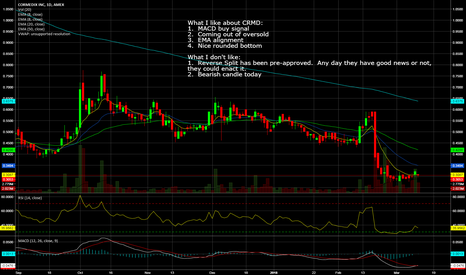 CRMD: CRMD is still in play for a swing, but beware the risk!