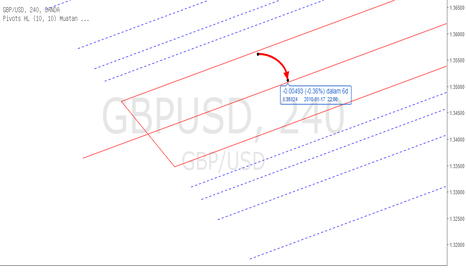GBPUSD: PITCHFORK - Forex GBPUSD H4 Analysis Jan 11th - 19th , 2018