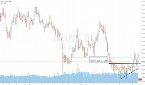 XAUUSD: It's time to buy gold