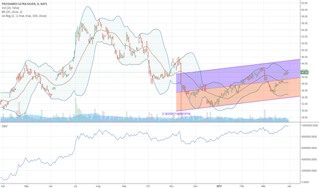 AGQ: THIS 3X LEVERED SILVER ETF LOOKS READY TO GO AGAIN