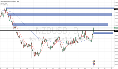 NZDUSD: kiwi through the roof