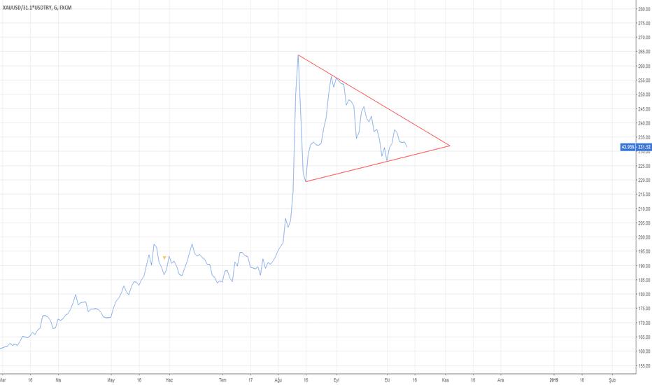XAUUSD/31.1*USDTRY: Gram Altın Dolar paritesi ile hareket ediyor sanki