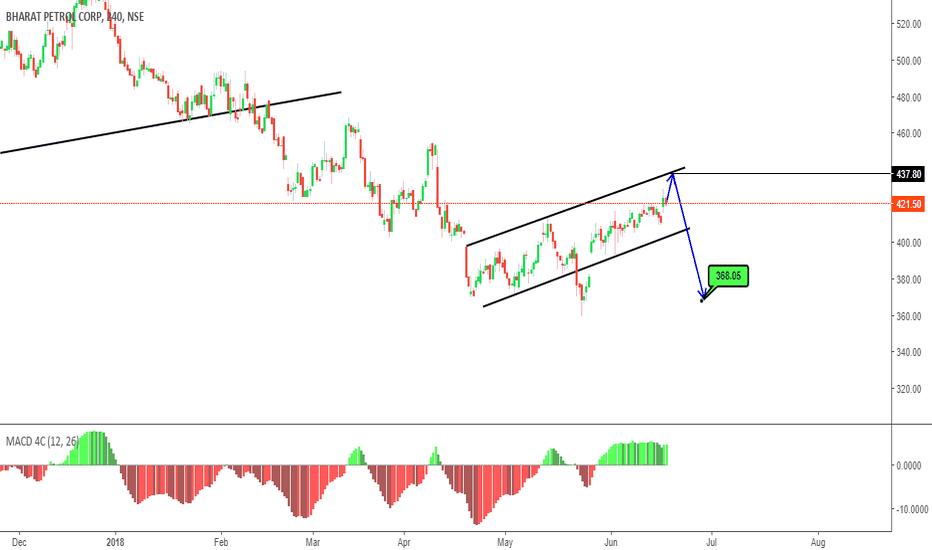 BPCL: Sell in Futures