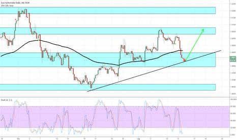 EURAUD: EUR/AUD - Possibile ripresa del trend rialzista