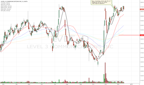 LVLT: Buy Signal for Level 3 Communications