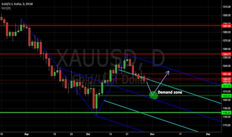 XAUUSD: Long Gold post FOMC decision