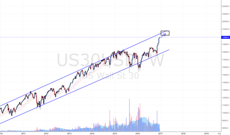 US30USD: Dow Jones Weekly Update (24 Dec 2016)