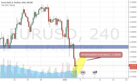 EURUSD: accumulation and down eu