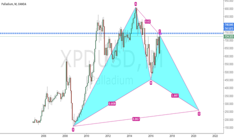 XPDUSD: xpdusd