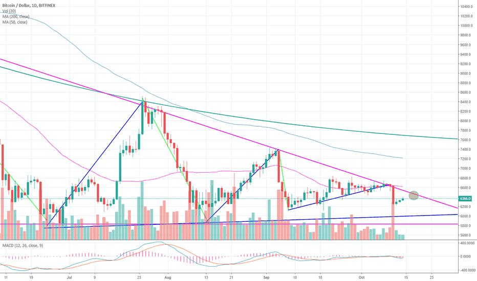 BTCUSD: BTC moving into sideways trend. A volume sell off still missing.