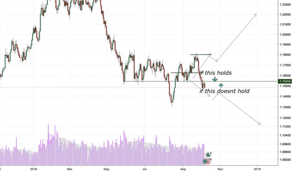 EURUSD: EURO dead?