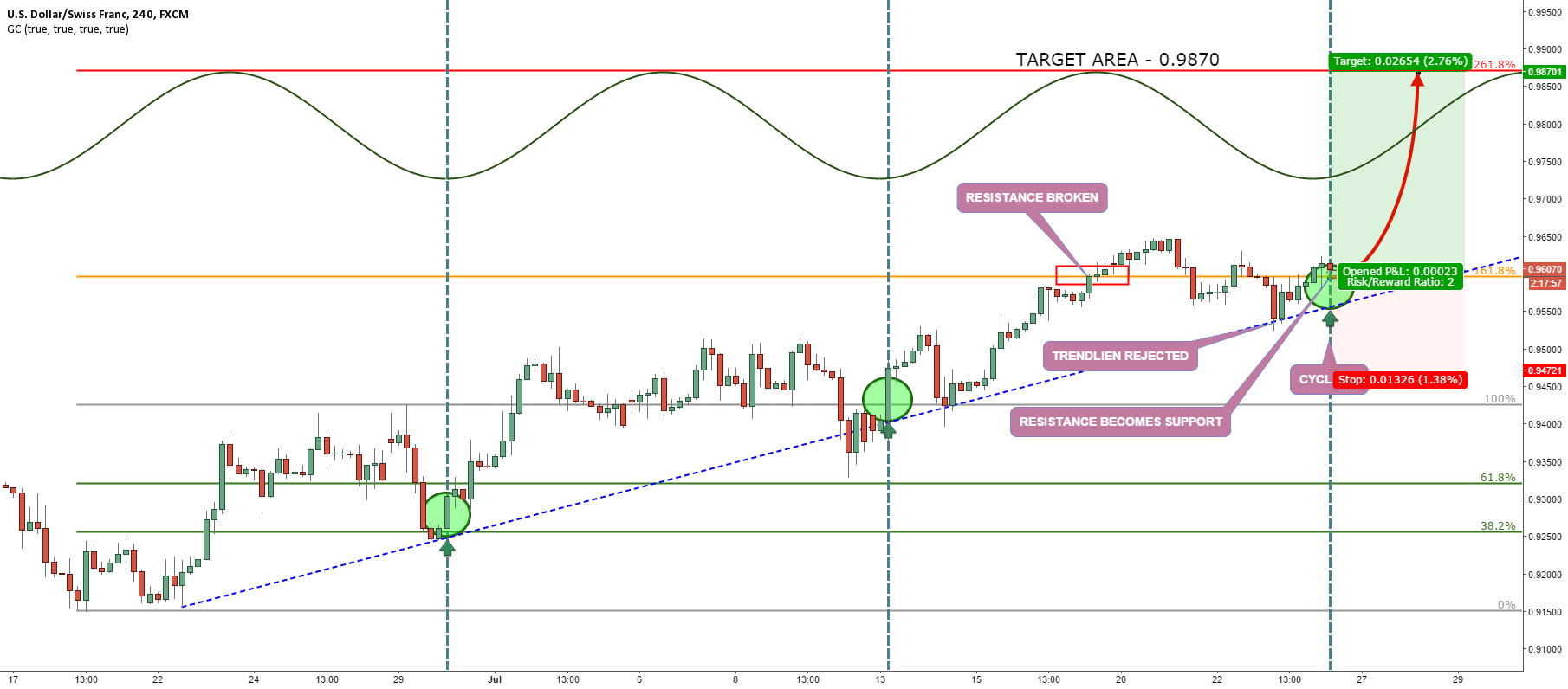 USDCHF CYCLE UP BEGINS
