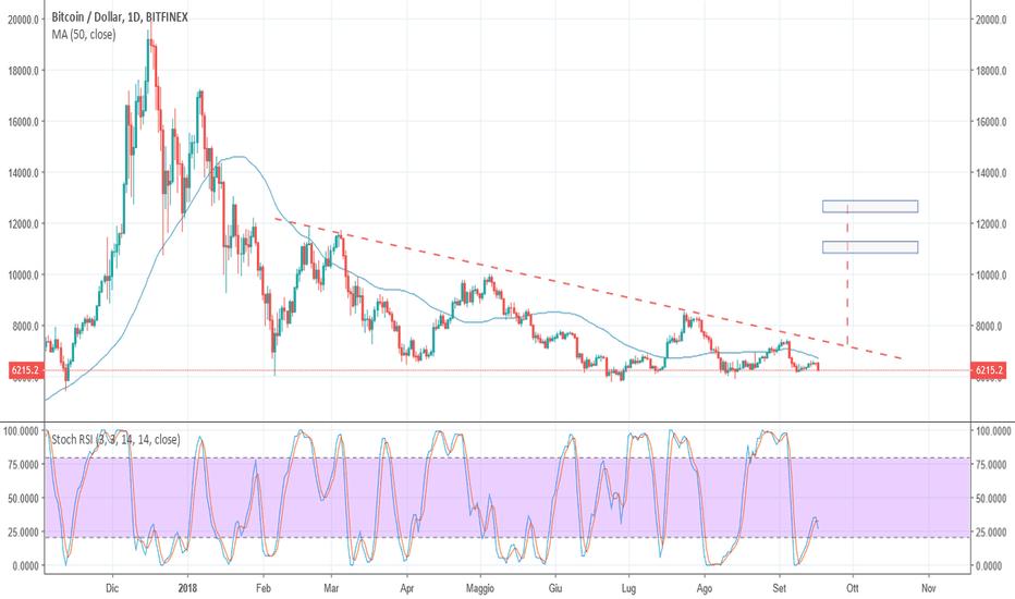 BTCUSD: Bitcoin si prepara al salto?