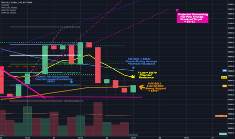 BTCUSD: We have closed under the buy/sell line on the 4 day.