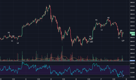 BTCUSD: [DAY TRADING] How I nailed EVERY REVERSALS.