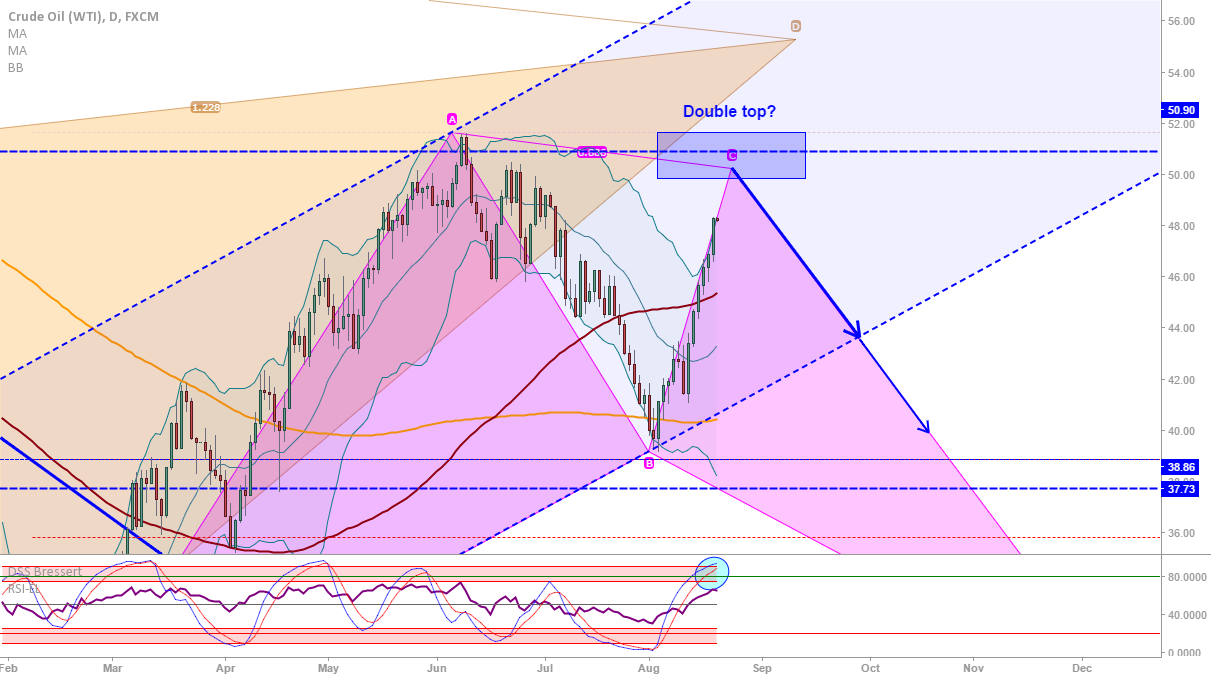 Crude Oil (WTI): Daily confirms possible retracement to come...