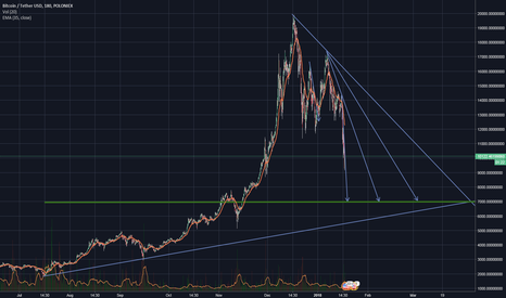 BTCUSDT: Long term BTC movement prediction