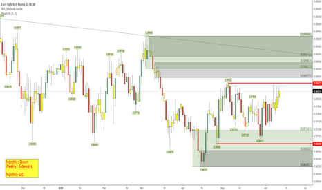 EURGBP: EURGBP_Long and Short