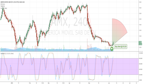 AMX: $AMX Buy Alert