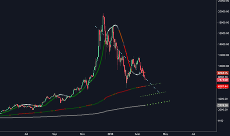 BTCUSD: BTC short to 6.5k and/or 5k?