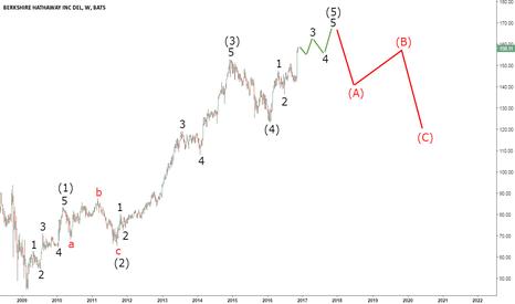 Brk B Stock Quote Brk.b Stock Price And Chart  Tradingview