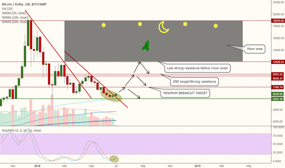 BTCUSD: Bitcoin clean breakout in Weekly chart!