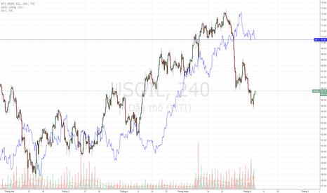 USOIL: USOIL - Dấu hiệu tăng trở lại.