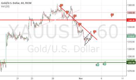 XAUUSD: Shorts profits and revertsing LONG