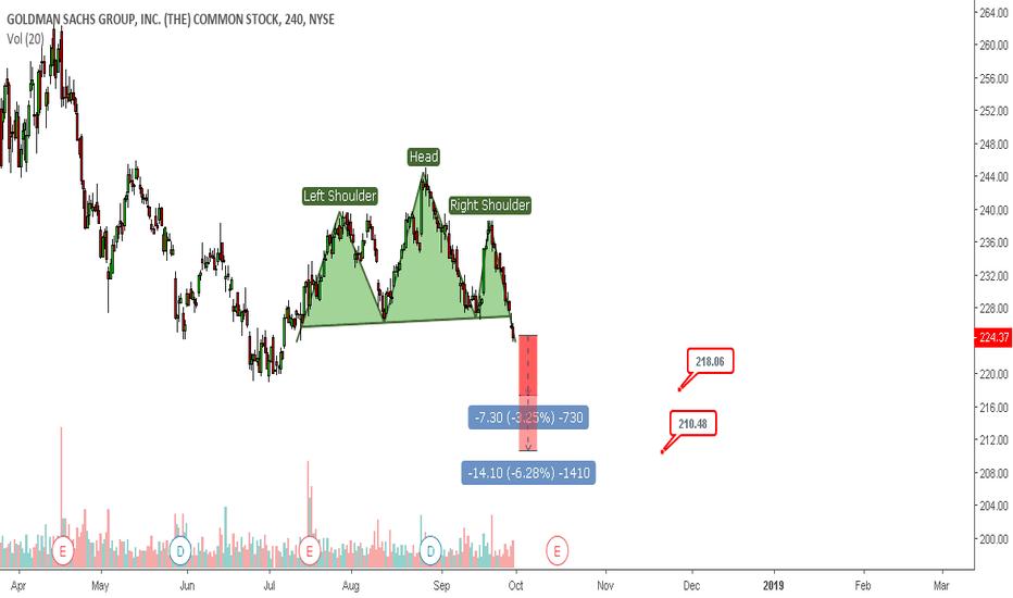 GS: Goldman Sachs Head and shoulders short