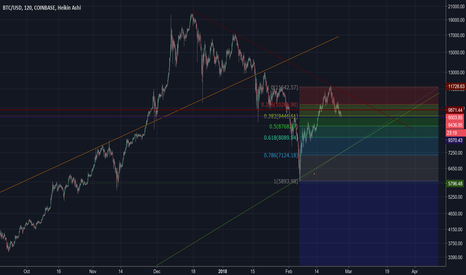 BTCUSD: overall picture of BTC. Strong Support at 9300