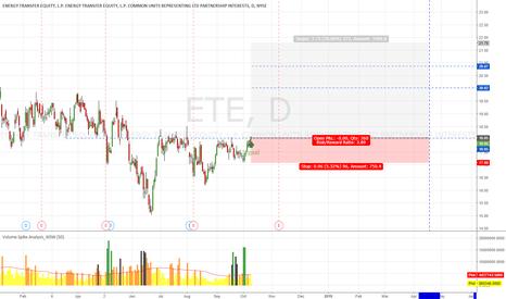 ETE: ETE Long Term Trading