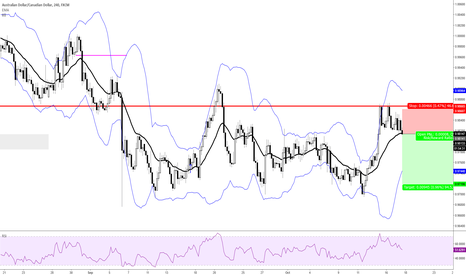 AUDCAD: Cont. Weakness